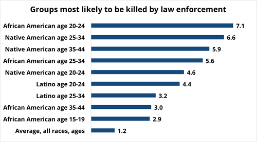 Rate of law enforcement killings, per million population per year, 1999-2011. Source: Centers for Disease Control and Prevention, National Center for Health Statistics.